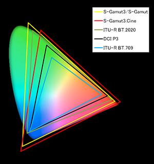 色域の範囲比較グラフ